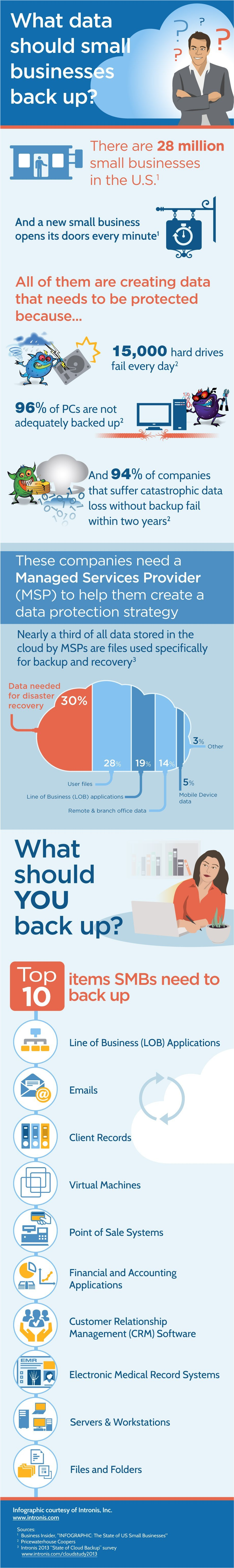 Infographic_WhatToBackup- Sygnvs