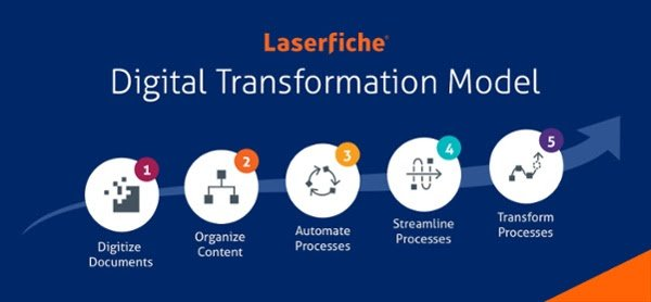 Laserfiche SharePoint Integration | Secure Imaging